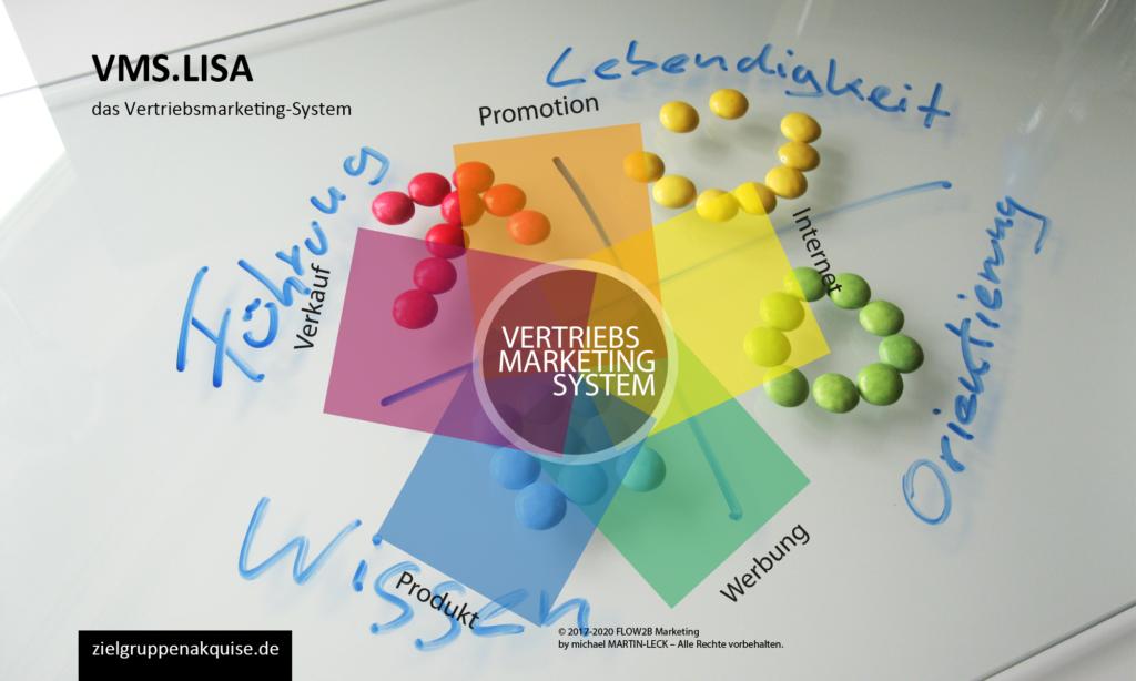 Vertriebsmarketing-System
